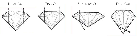 diamond-cut-chart